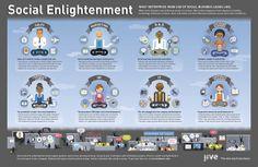 Les usages sociaux de chacune des grandes fonctions de l'entreprise (infographie)