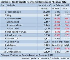 top10 social networks in Deutschland
