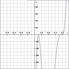 polynomial graphing