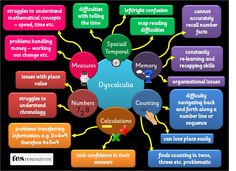 A poster, showing some of the difficulties pupils with dyscalculia may face. The list of difficulties is not exhaustive but is a flavour of some of the issues. Based on our popular mind map presentation.