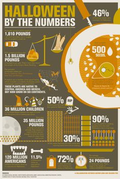 Halloween By the Numbers Infographic - History Channel