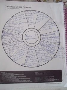 The Focus Wheel Process. Check out the post behind this picture. I'll be referring to it on my blog soon! Great info. :-)