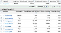 {Keyword tool in Google AdWords} Are you using this free SEO tool?