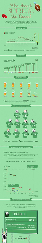 Ever Wonder Just How Popular Super Bowl Ads Are?