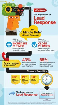 the '5 Minute Rule' of lead response: close more leads by improving lead response time