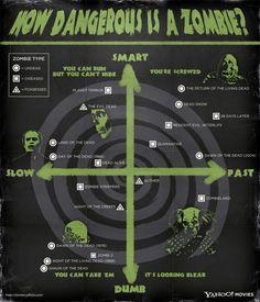 Zombie-survival-chart