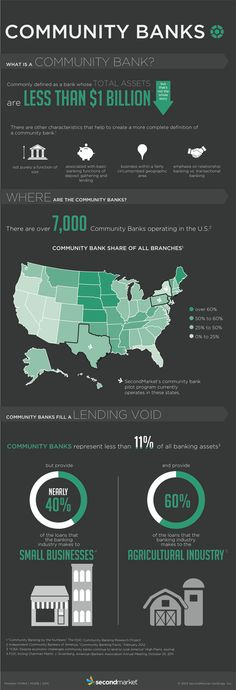 SecondMarket celebrates Community Banking Month with a winning infographic.