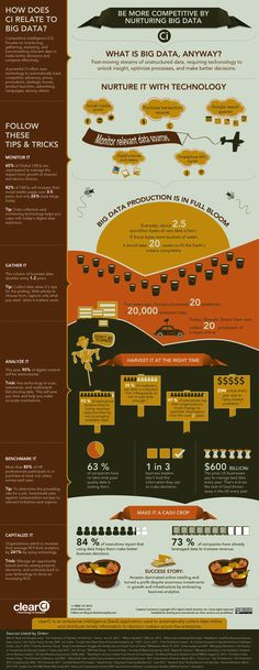 What is #BIGdata anyway? #infographic