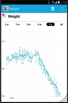 "Bill Day (twitter.com/billday) tweeted: "" Stunning effect of adding MyFitnessPal nutrition tracking to RunKeeper activity tracking (Withings weight chart) pic.twitter.com/vgSPjuUsJv "" Learn more: http://www.withings.com/"