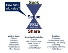 How to add value should be the very first objective in curation, PKM, or any professional online sharing. - Harold Jarche
