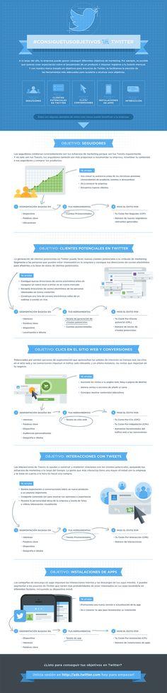 Cómo lograr tus objetivos en Twitter #Infografía en español. #CommunityManager