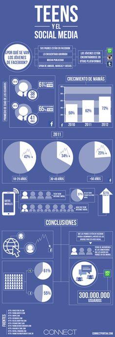 Teens y el Social Media. #Infografía en español