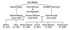 thomas jefferson and sally hemings family tree