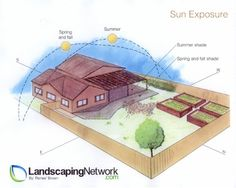 A helpful picture illustrating how the sun moves across the garden - crucial in understanding where to site your veggie garden. For more info on creating your own food garden go to: http://www.landscapingnetwork.com/vegetable-gardens/