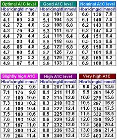 Hemoglobin A1c Chart Blood Sugar