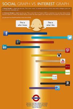 SOCIAL MEDIA (AP) - Who I know vs. What I like. Internet Marketing Infographics courtesy  #PurposeAdvertising