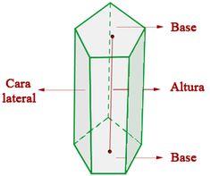 Un prisma es un poliedro que tienen dos caras paralelas e iguales llamadas bases y sus caras laterales son paralelogramos.