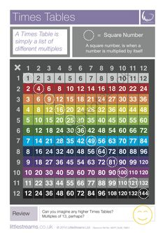 Times Tables | Skills Poster from LittleStreams on TeachersNotebook.com -  (2 pages)  - A simple and fresh design for a common kind of skills tool; times tables.