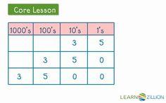 5.NBT.2 lessons