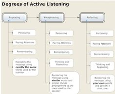 Degrees of Active Listening