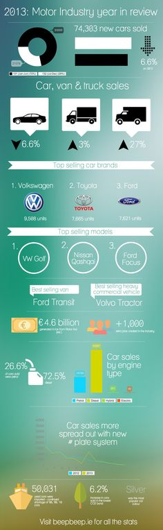 2013: Motor Industry in Review