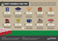 Party Schools That Pay [infographic] - PayScale College Salary Report 2012-13