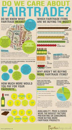 Do you care about #FairTrade? Do you know what fair trade means? Great infographic via @paprikashop