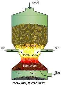 Biomass Gasification... in a nutshell, gasification is the process fo using heat to transforom solid biomass into flammable fuel much like natural gas.