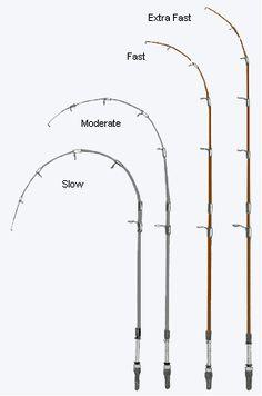 Fishing Rod Tip Speeds