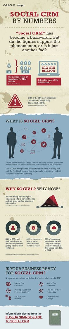 Social CRM by numbers #infografia #infographic #marketing #socialmedia