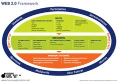 Web 2.0 Framework  Go to www.rossdawson.com to download full-size version