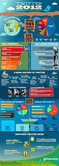 Números alcanzados por Twitter 2012 #infografía