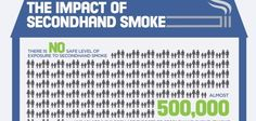 Great graphic about secondhand smoke & smokefree housing from @NYCSmokefree