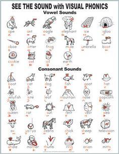 Visual phonics Wall chart