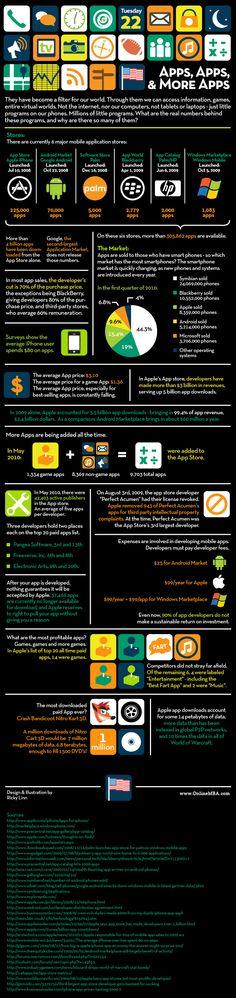 Mobile applications #mktg