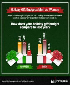 Heading into the holiday season, most people seem to be approaching their gift budgets cautiously with plans to spend about the same as last year or less.