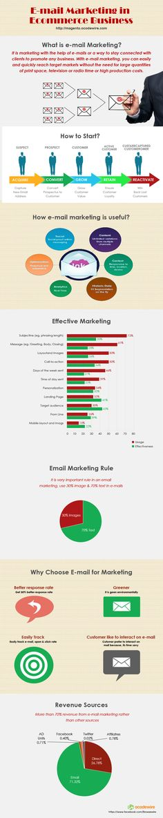 E-mail Marketing in Ecommerce Business   #infographic #EmailMarketing #Ecommerce #marketing