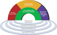 A guide to aligning the Common Core to the P21 Framework: http://bit.ly/zUzdp3