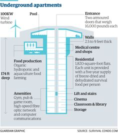 For sale: luxury apocalypse-proof condos in a missile silo http://gu.com/p/4398h/tw via @guardiang2 @IAmTimDowling