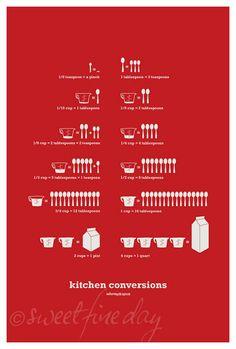 kitchen conversions print