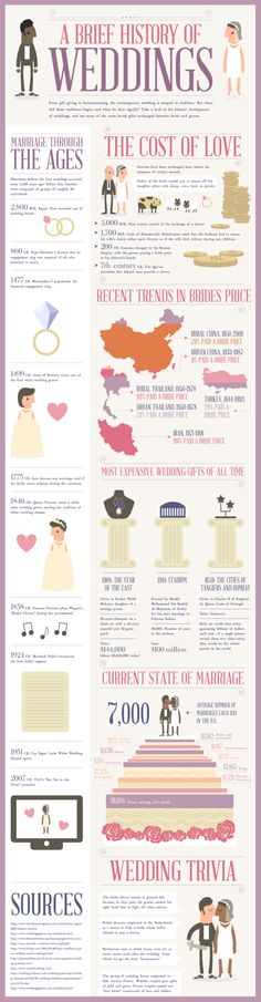 A Brief History of Weddings[INFOGRAPHIC]