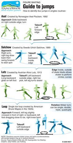 Skating jumps
