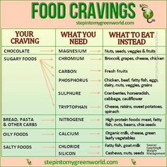 Food Cravings chart.