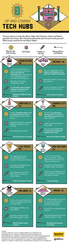 Eight Up-and-Coming Tech Hubs in the U.S. #Infographic