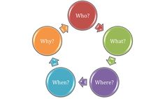 Who, What, Where, When, Why. Use it as an, name game, icebreaker or processing tool for your team-building activities.