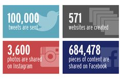 The Rise Of Social Commerce - Incredible Statistics, Facts & Figures [INFOGRAPHIC]