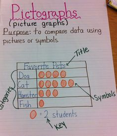 Pictograph Anchor Chart