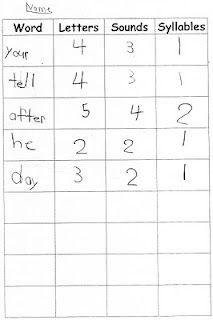 syllable activities, number words, word work activities, phonemic awareness activities, syllables activities