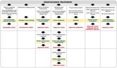 Treatments For #keratoconus