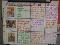 Comparing contrasting stories--Gingerbread Man